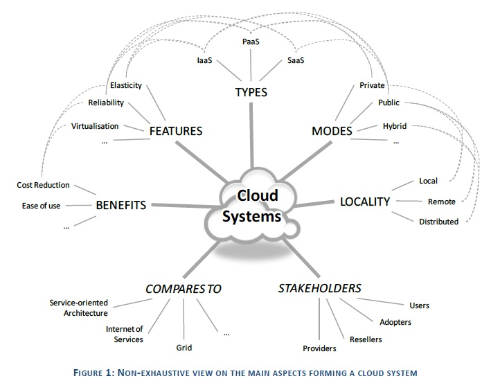 visual representation of cloud systems